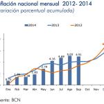 Inflación Nicaragua: -0.11% en septiembre 2014