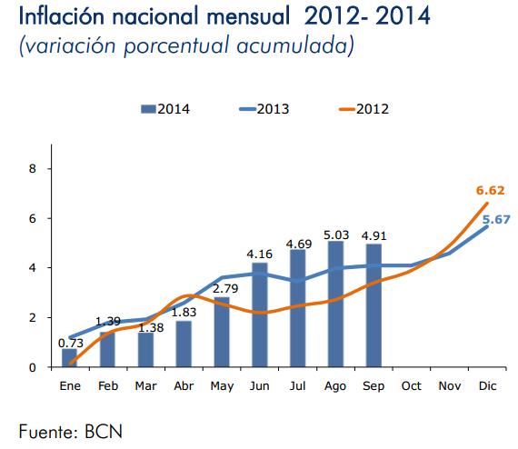 inflacion nicaragua septiembre 2014