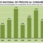 inflacion noviembre 2013