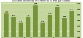 INPC Noviembre 2013: 0.93%