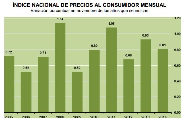 inflacion noviembre 2014