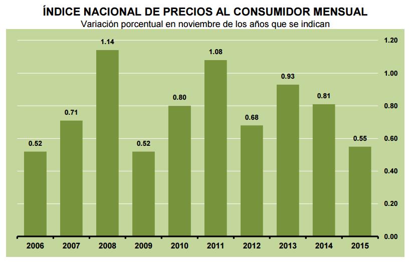 inflacion noviembre 2015