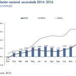 Inflación Nicaragua: 0.27% en noviembre 2016