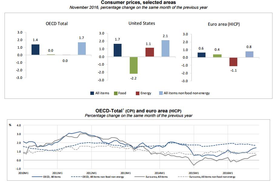 inflacion-ocde-noviembre-2016