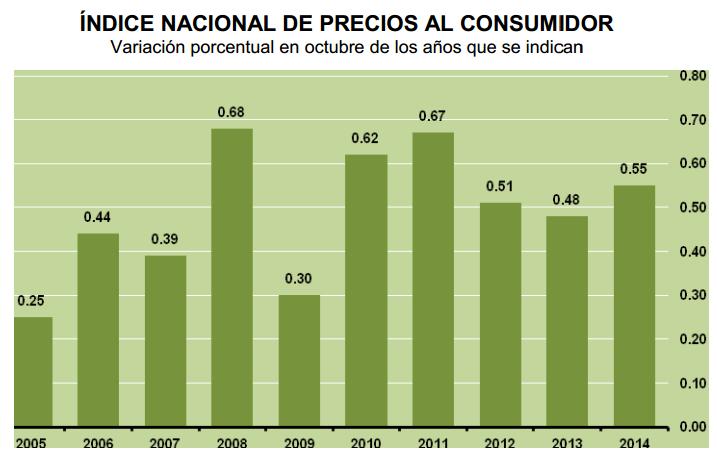 inflacion octubre 2014