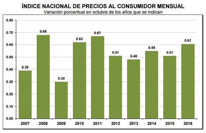 inflacion-octubre-2016