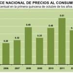 inflacion octubre primera quincena 2013