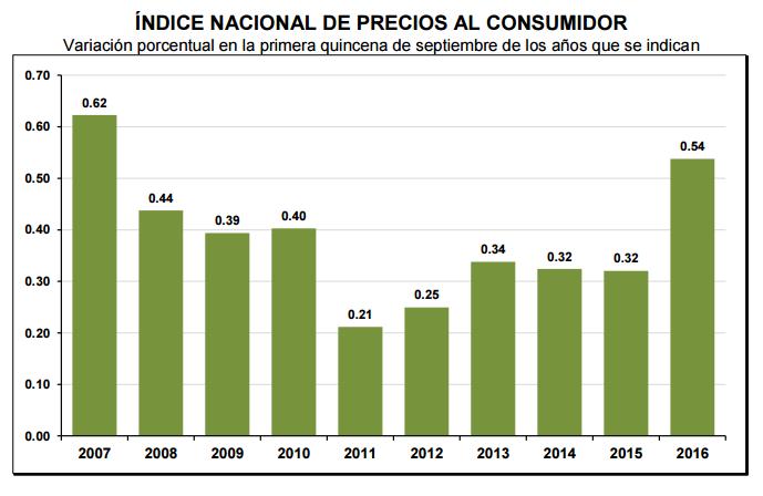 inflacion-primer-septiembre-2016