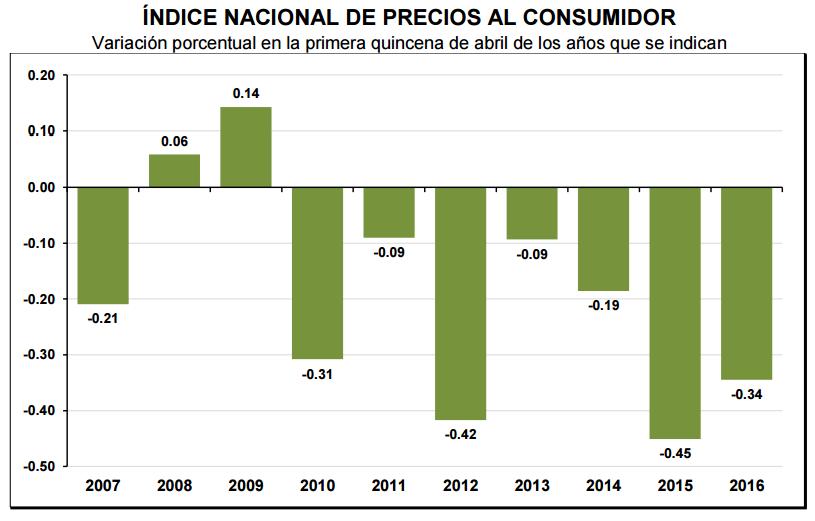 inflacion primera quincena abril 2016