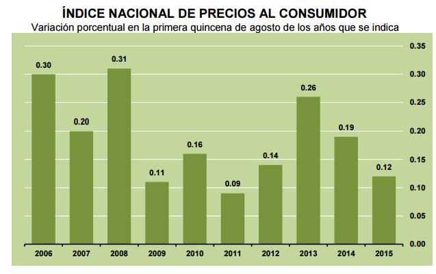 inflacion primera quincena agosto 2015