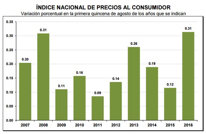 inflacion primera quincena agosto 2016