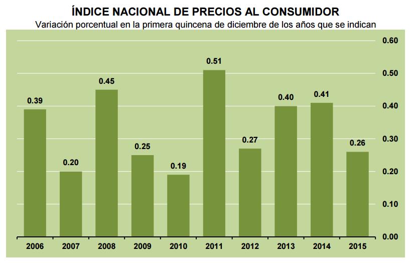 inflacion primera quincena diciembre 2015