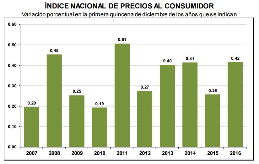 inflacion-primera-quincena-diciembre-2016