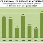 INPC Primera quincena Diciembre de 2012