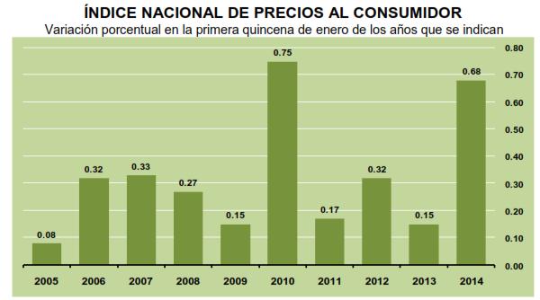 inflacion primera quincena enero 2014
