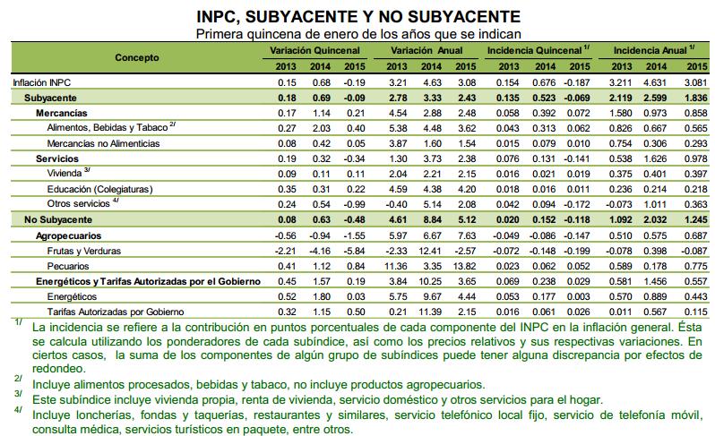 inflacion primera quincena enero 2015