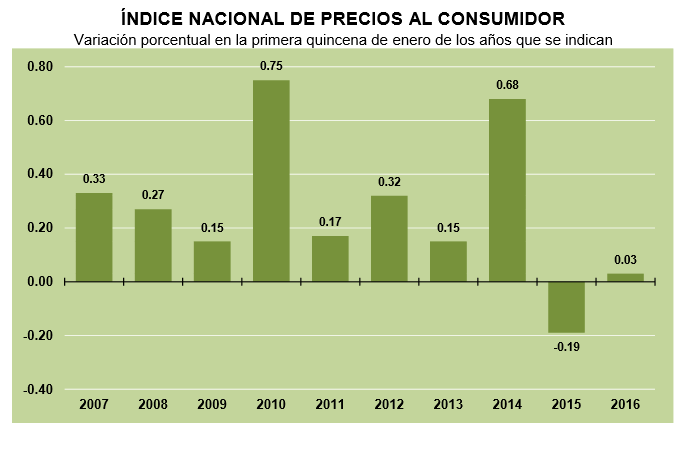 inflacion primera quincena enero 2016