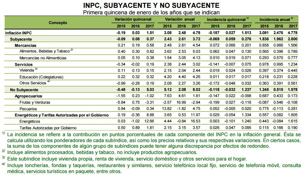 inflacion primera quincena enero 2017