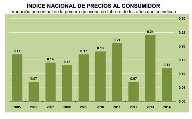 inflacion primera quincena febrero 2014