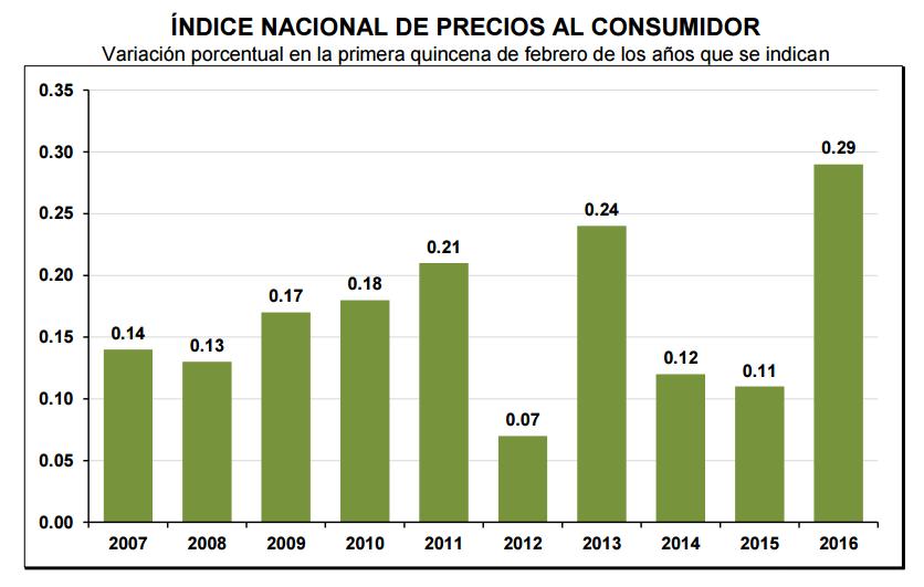 inflacion primera quincena febrero 2016