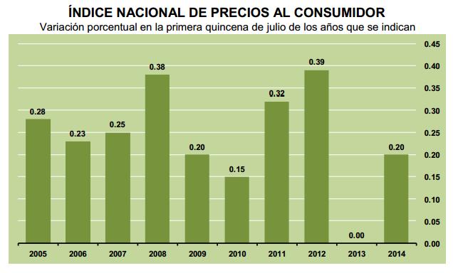 inflacion primera quincena julio 2014