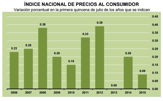 inflacion primera quincena julio 2015