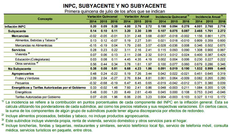 inflacion primera quincena julio 2016