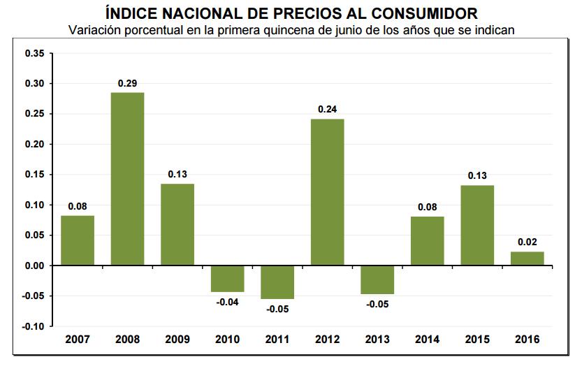 inflacion primera quincena junio 2016