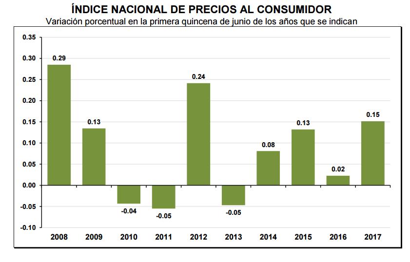 inflacion primera quincena junio 2017