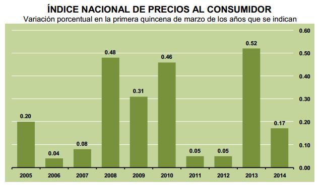 inflacion primera quincena marzo 2014