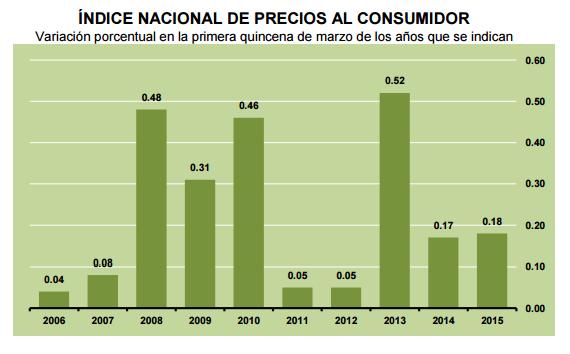 inflacion primera quincena marzo 2015