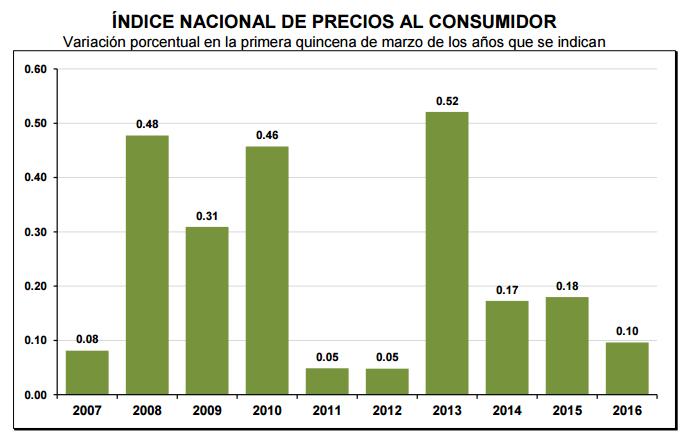 inflacion primera quincena marzo 2016