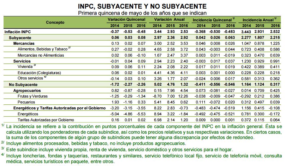 inflacion primera quincena mayo 2016