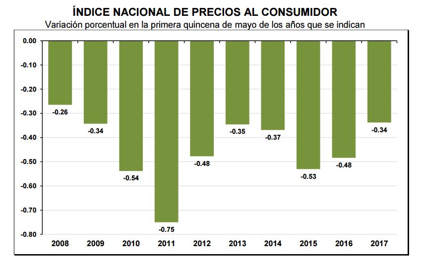 inflacion primera quincena mayo 2017