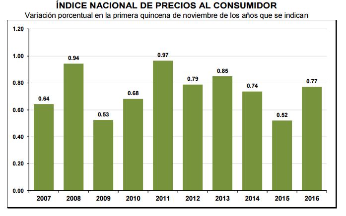 inflacion-primera-quincena-noviembre-2016