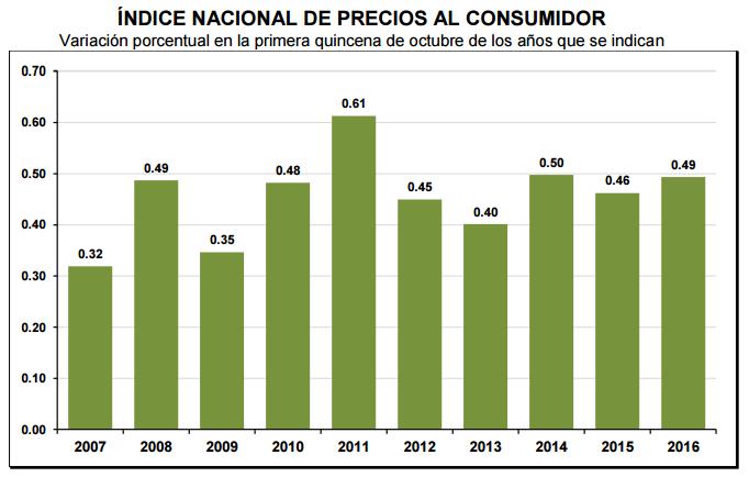 inflacion-primera-quincena-octubre-2016