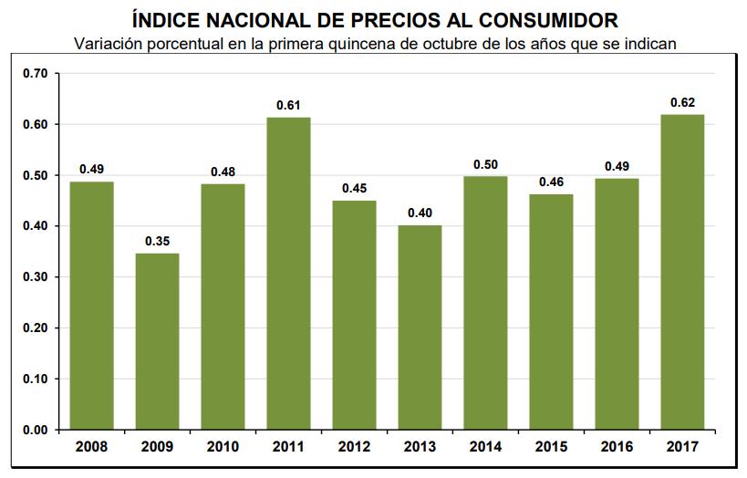 inflacion primera quincena octubre 2017