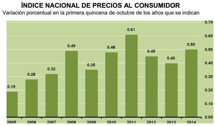 inflacion primera quincena octubre