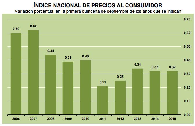 inflacion primera quincena septiembre 2015