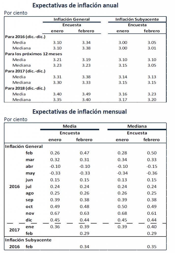 inflacion proyectada 2016