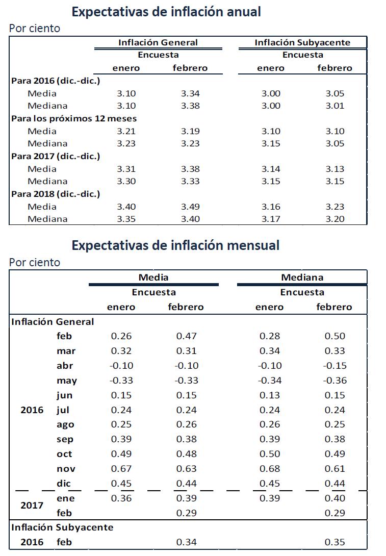 Inflação mexicana em - O gráfico e a tabela da inflação apresentam as taxas de inflação Mexicana: IPC na México em A inflação baseia-se no índice de preços no consumidor, o indicador mais importante da inflação na maior parte dos países.