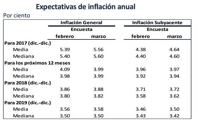 inflacion proyectada 2017-2019