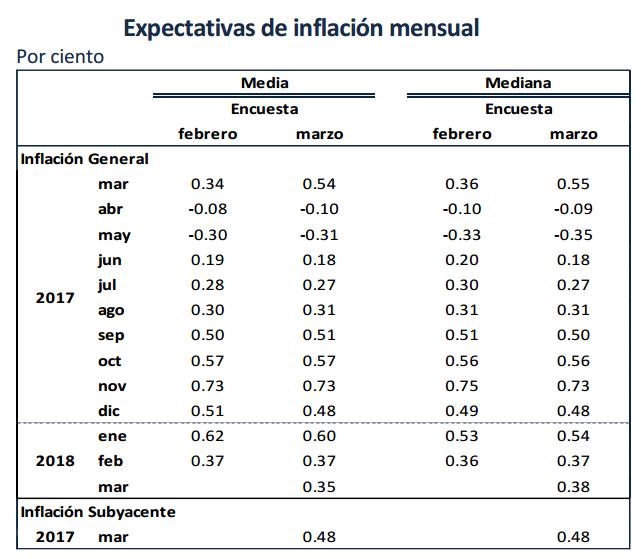 inflacion proyectada 2017