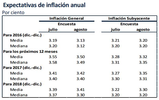 inflacion proyectada banxico