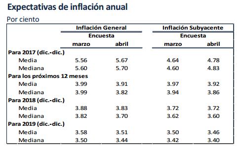inflacion proyectada mexico