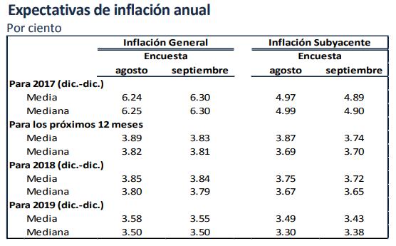 inflacion proyectada octubre