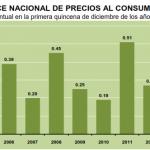 inflacion quincenal diciembre 2013