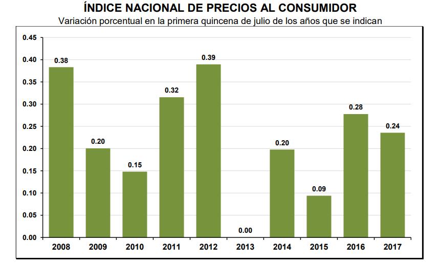 inflacion quincenal julio 2017