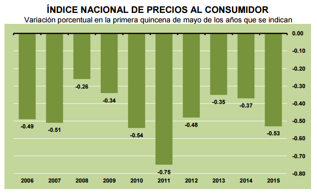 inflacion quincenal mayo 2015