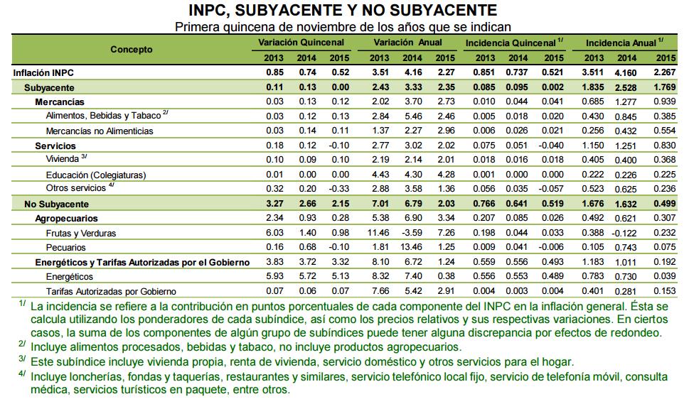 inflacion quincenal noviembre 2015
